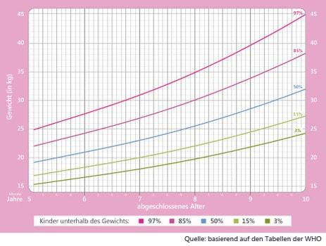 Mädchen Gewichtstabelle 5 bis 10 Jahre.
