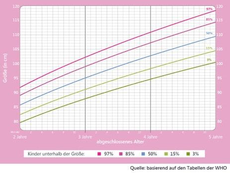 Mädchen Wachstumstabelle 2 bis 5 Jahre.