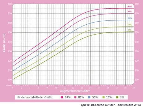 Mädchen Wachstumstabelle 5 bis 19 Jahre.
