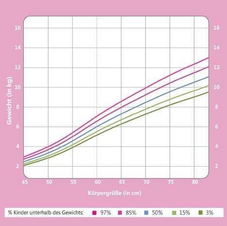 gewichtskurve m dchen gr e und gewicht im 1 lebensjahr. Black Bedroom Furniture Sets. Home Design Ideas