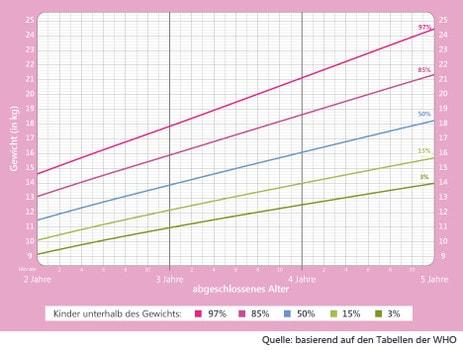 Gewicht Kinder: Mädchen 2 bis 5 Jahre