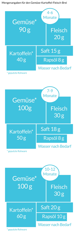 Wie viel Beikost isst Dein Baby? - NetMoms.de