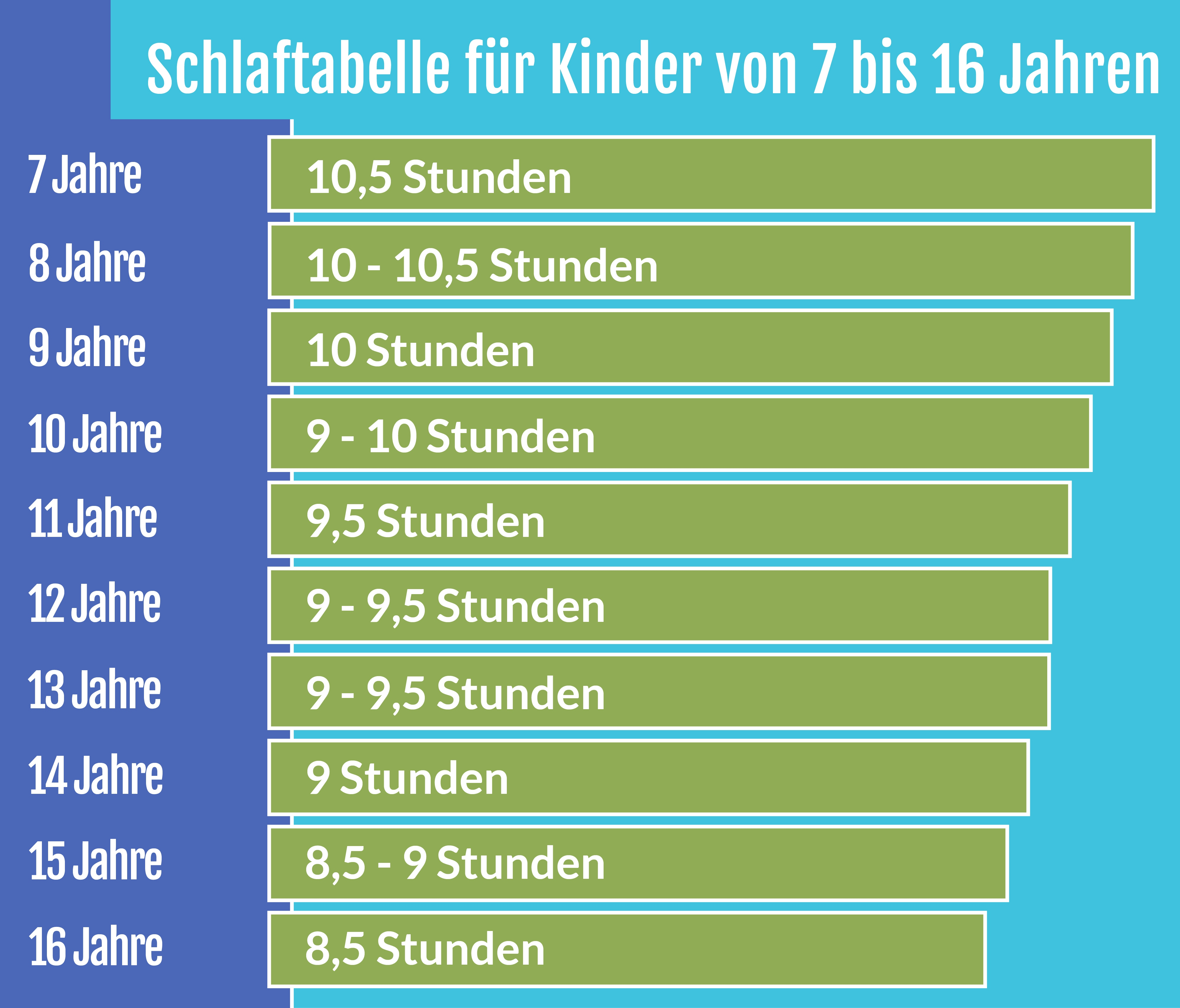 Schlafbedarf-Tabelle: So viel schlafen Babys und Kinder - NetMoms.de
