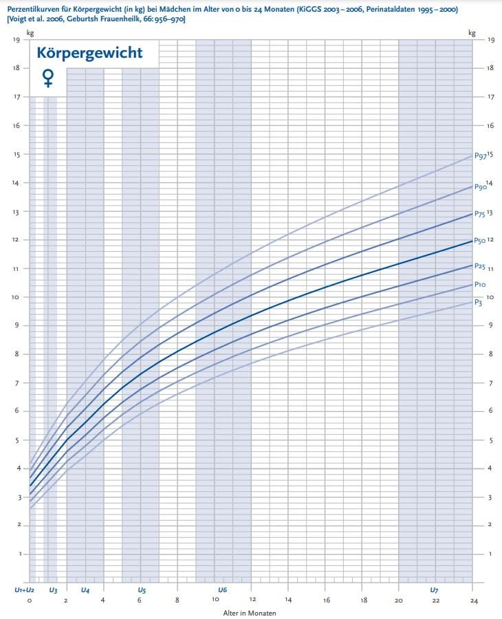 Perzentilenkurve Gewicht von Mädchen, 0 bis 24 Monate.
