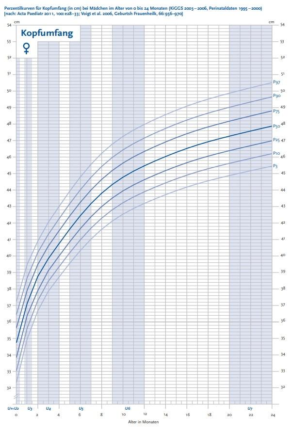 Perzentilenkurve Kopfumfang für Mädchen, 0 bis 24 Monate.